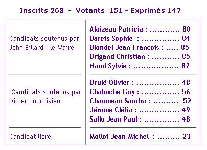 resultats-elections-complementaires