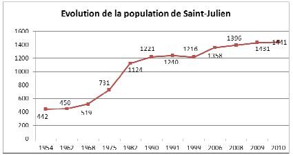 evolution-population