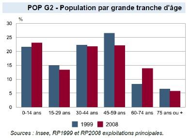 population-par-tranche-dage