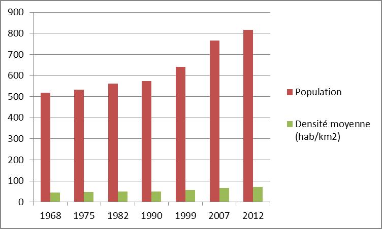 evolution-de-la-population-depuis-1968-source-insee-rp