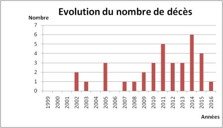 evolution-du-nombre-de-deces