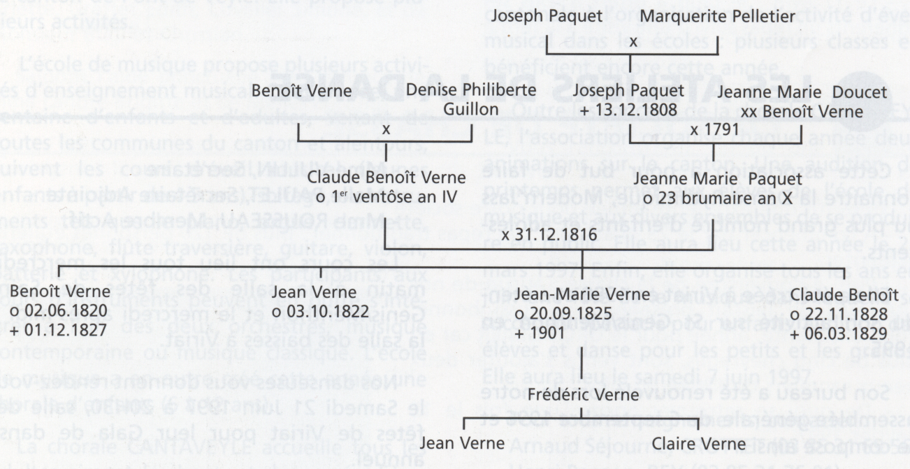 genealogie-de-jean-marie-verne