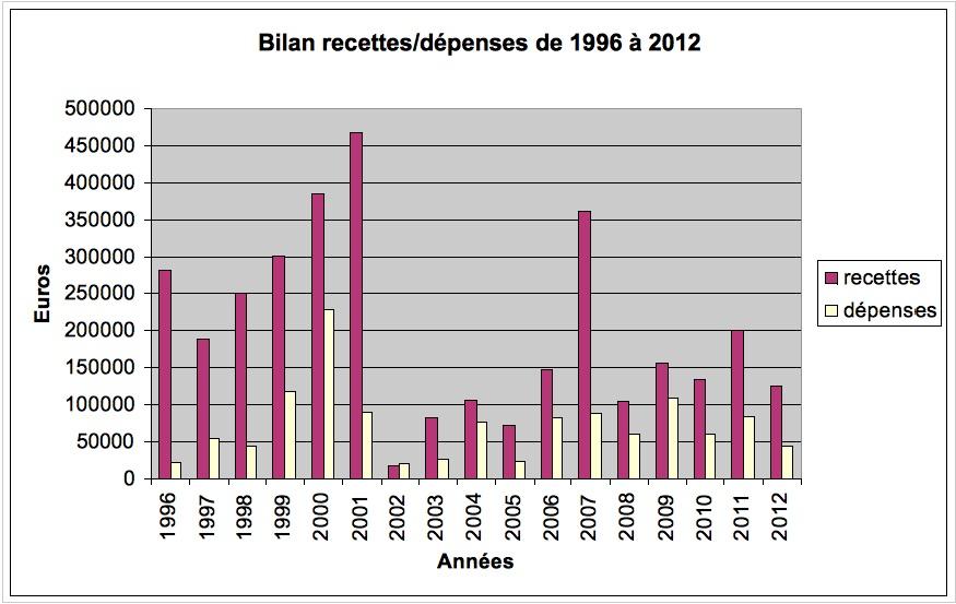 tableau-1996-2012
