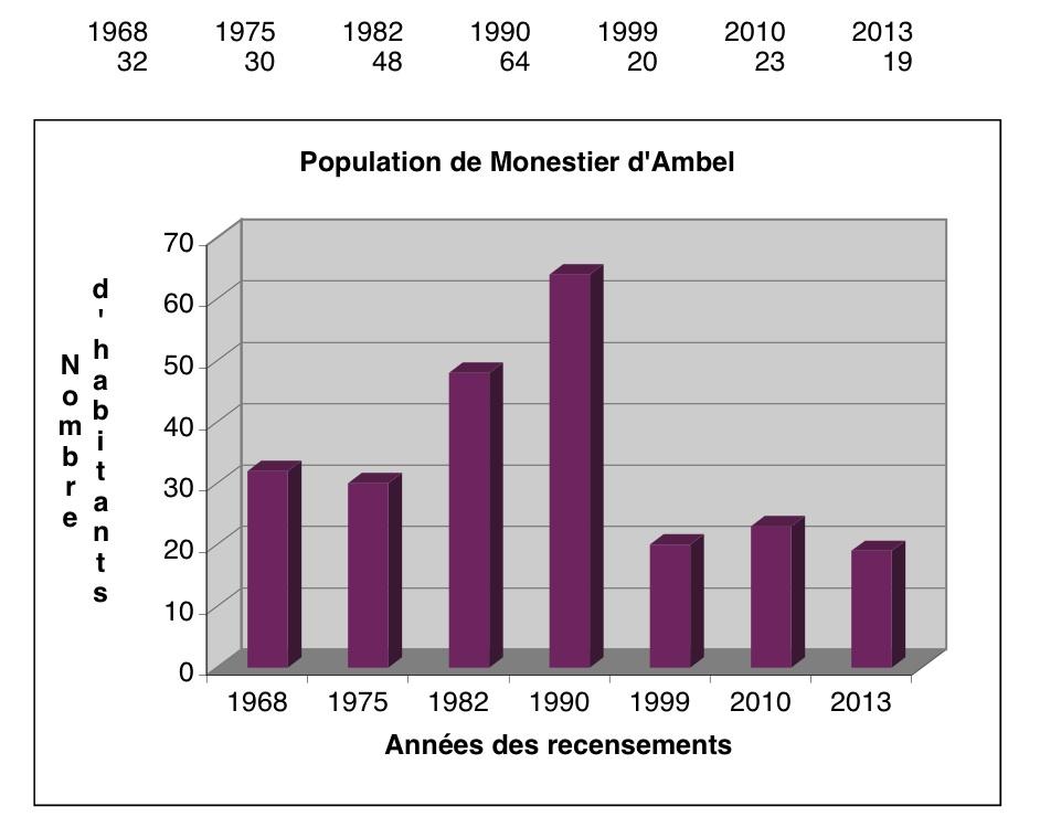 recensements