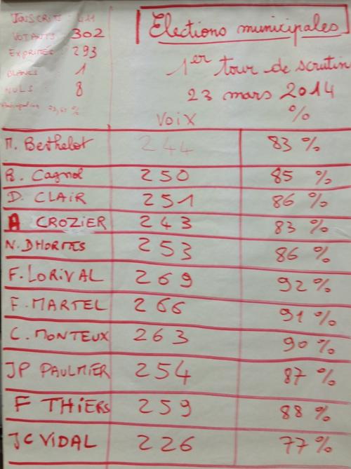 resultat-des-elections-2